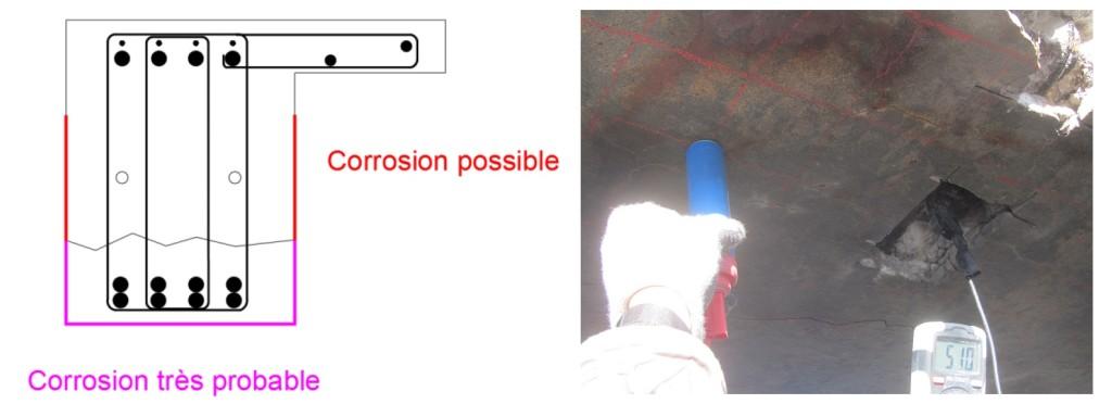Potentiel de corrosion