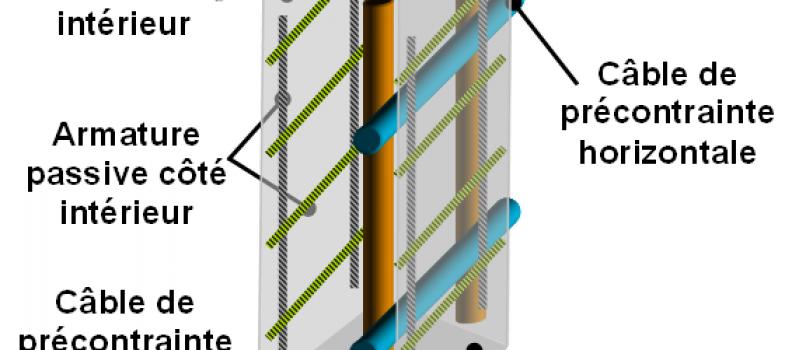 Analyse béton